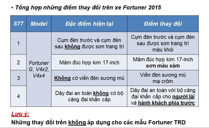 toyota fortuner 2015 thay đổi nhỏ