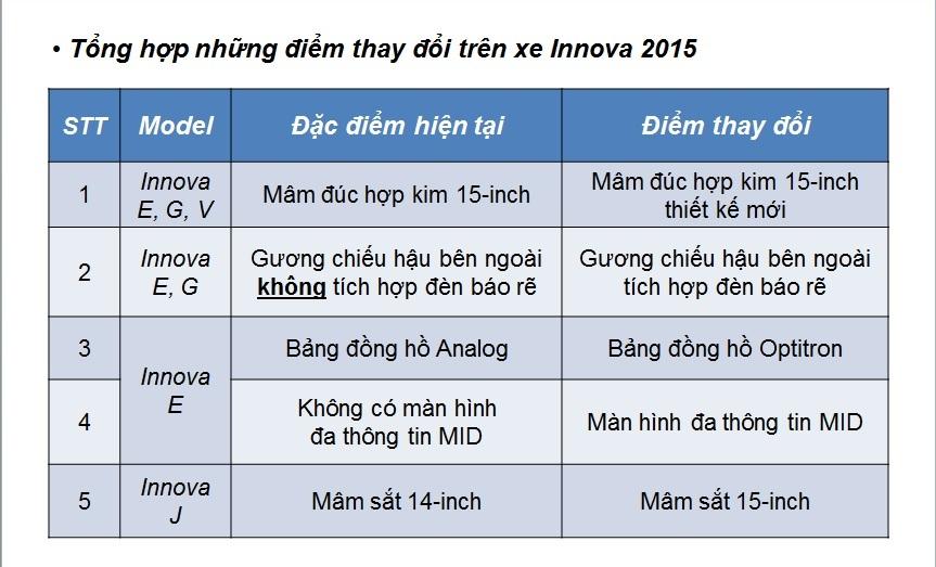 những điểm thay đổi trên innova 2015